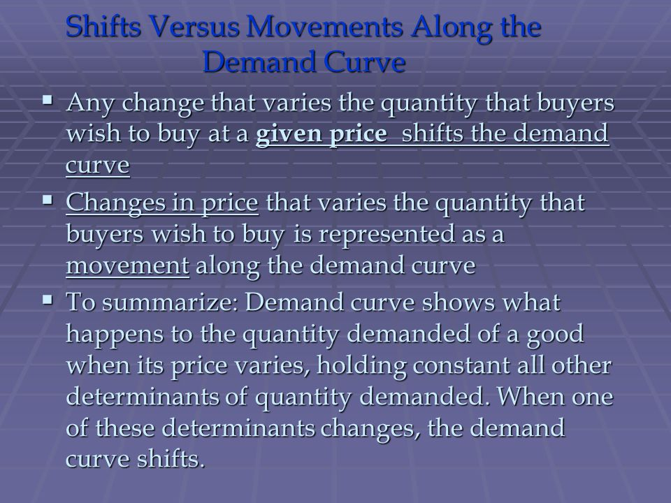 Shifts Versus Movements Along the Demand Curve