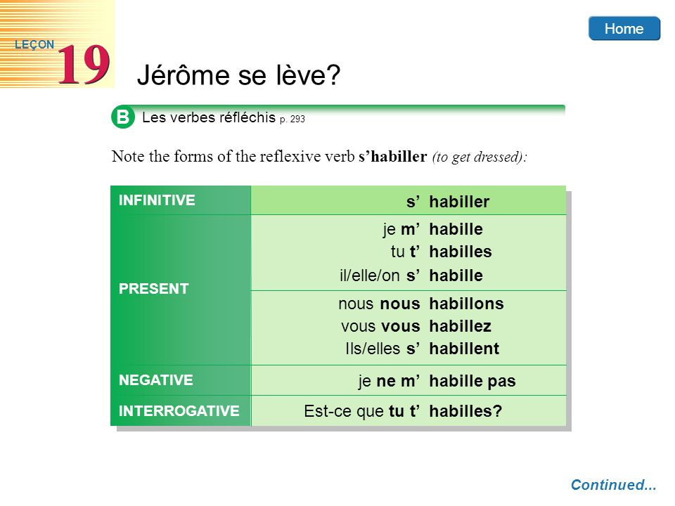 B Note the forms of the reflexive verb s'habiller (to get dressed): s'