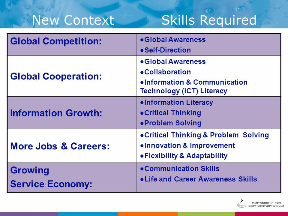 New Context Skills Required Global Competition: Global Cooperation: