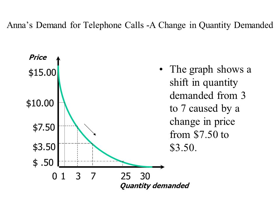 Anna's Demand for Telephone Calls -A Change in Quantity Demanded