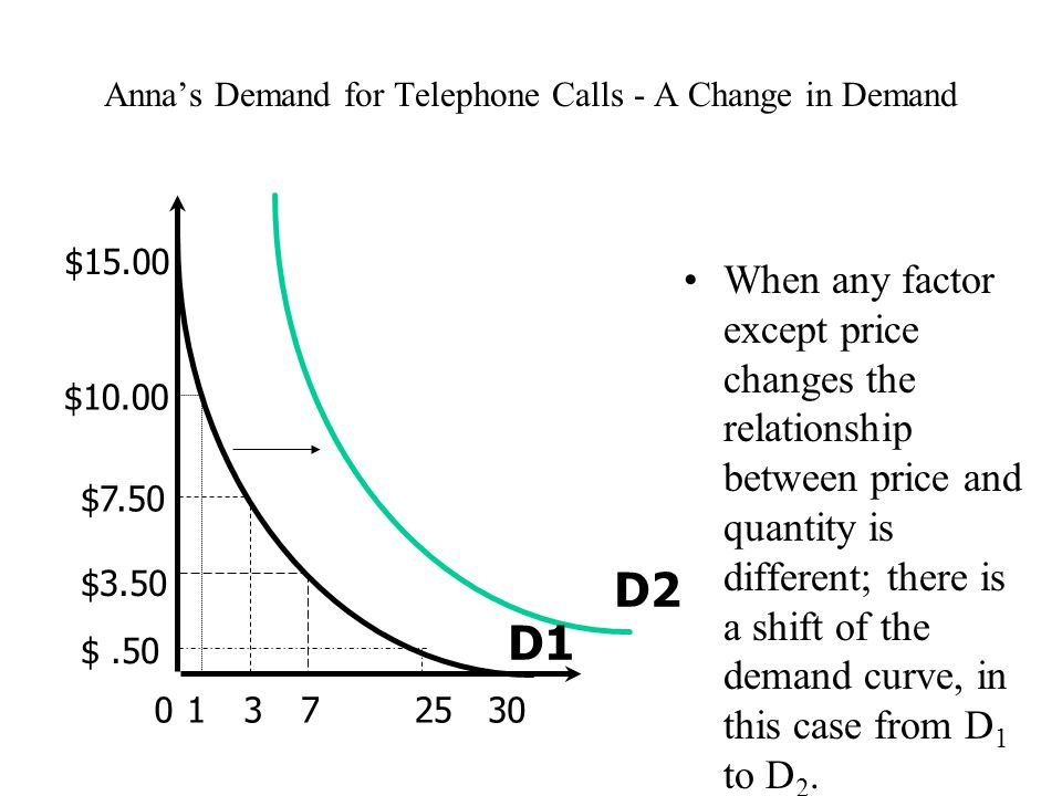 Anna's Demand for Telephone Calls - A Change in Demand