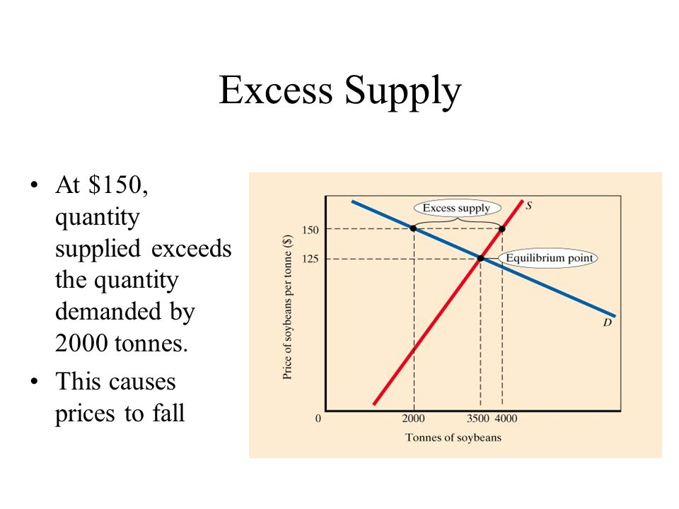 Excess Supply At $150, quantity supplied exceeds the quantity demanded by 2000 tonnes.