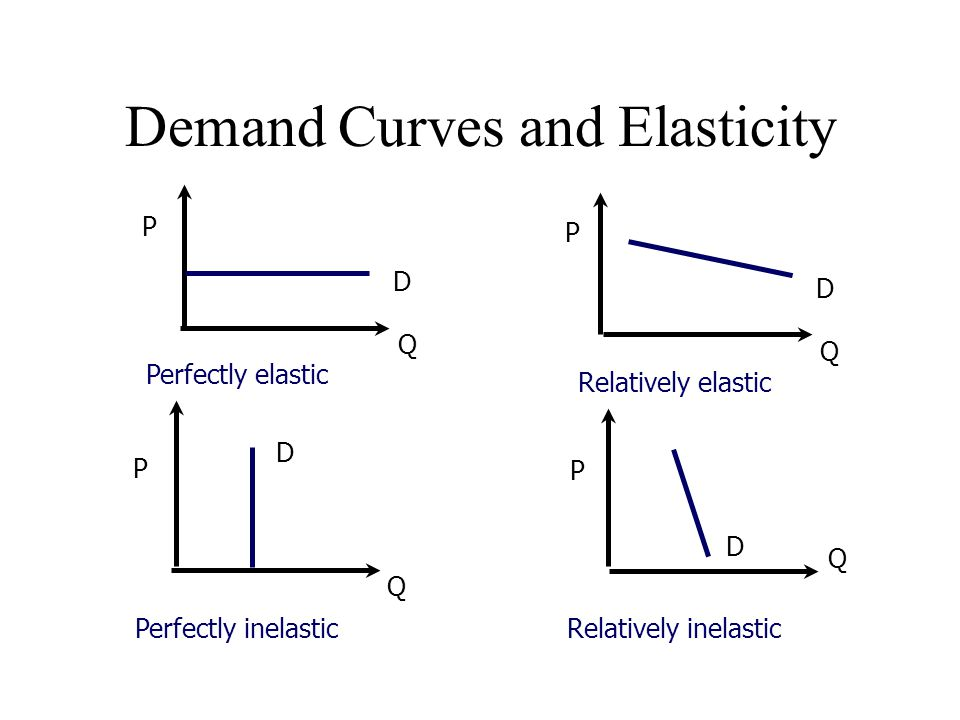 Demand Curves and Elasticity