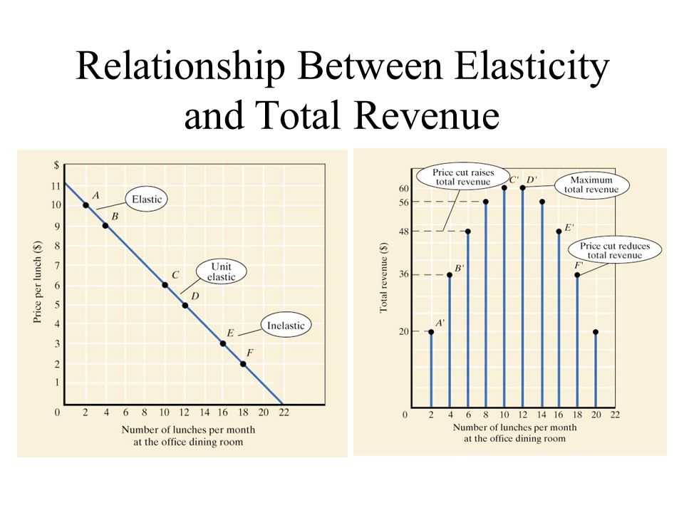 Relationship Between Elasticity and Total Revenue