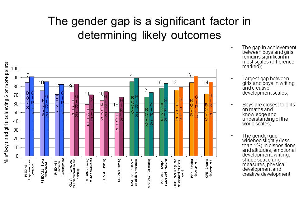 The gender gap is a significant factor in determining likely outcomes