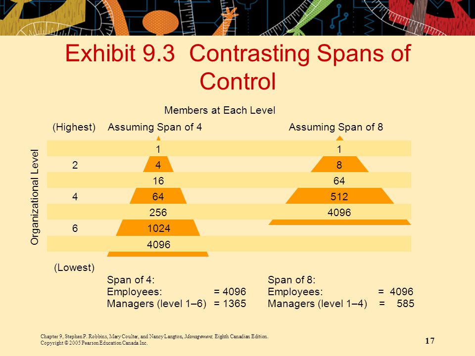 Exhibit 9.3 Contrasting Spans of Control