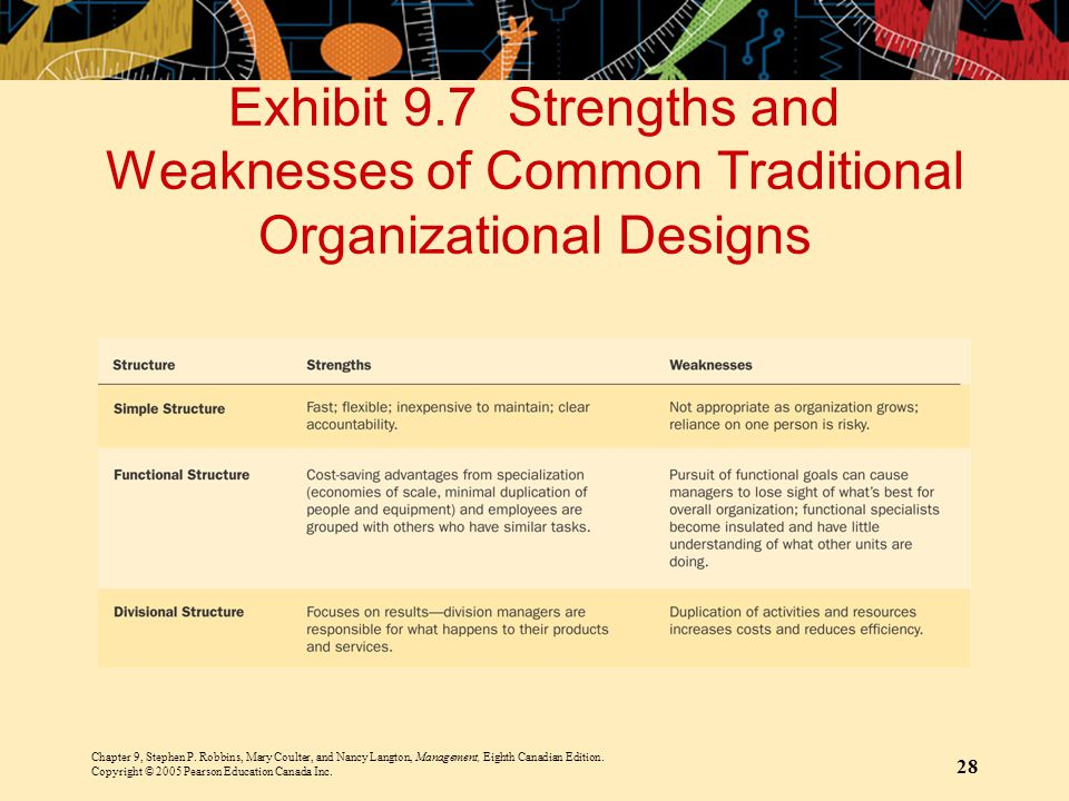 Exhibit 9.7 Strengths and Weaknesses of Common Traditional Organizational Designs
