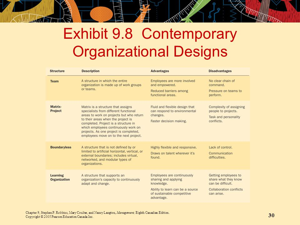 Exhibit 9.8 Contemporary Organizational Designs