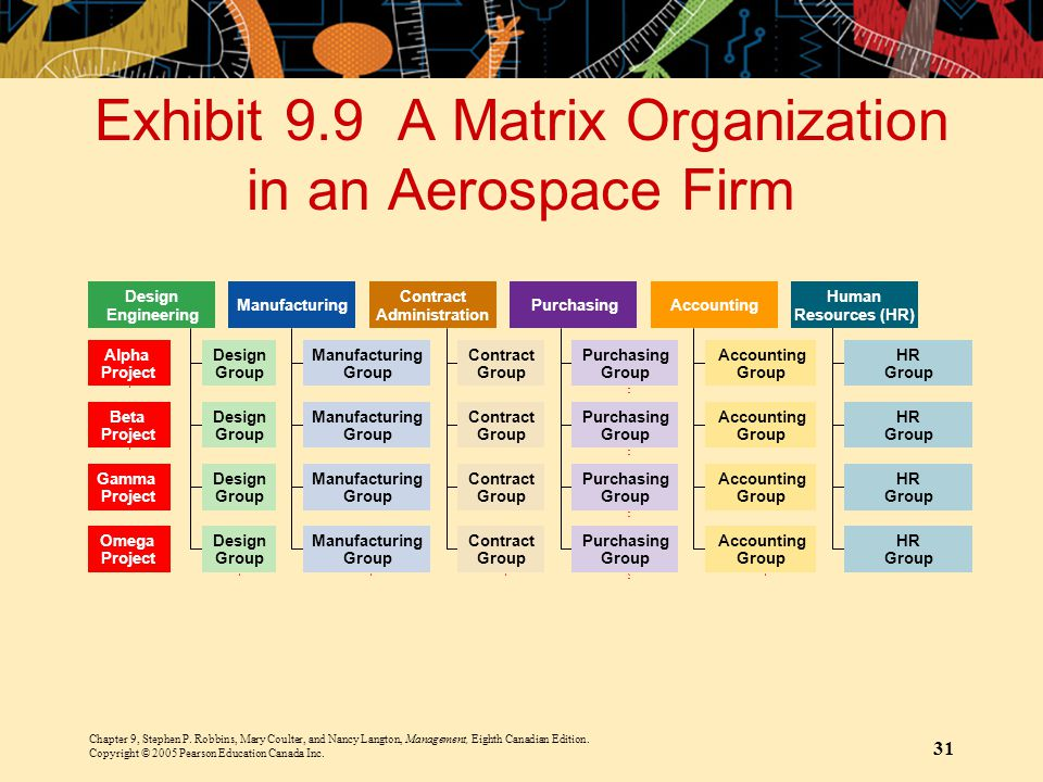 Exhibit 9.9 A Matrix Organization in an Aerospace Firm