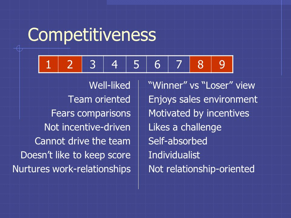 Competitiveness 1 2 3 4 5 6 7 8 9 Well-liked Team oriented
