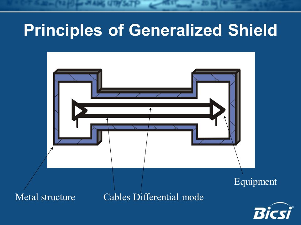 Principles of Generalized Shield