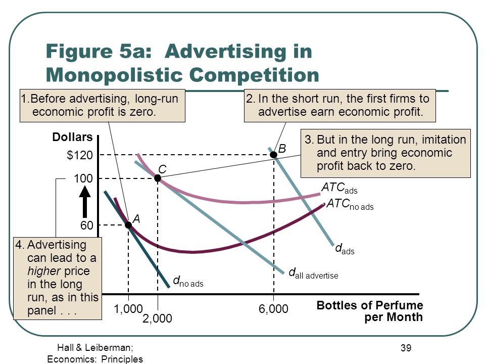 Figure 5a Advertising In Monopolistic Competition