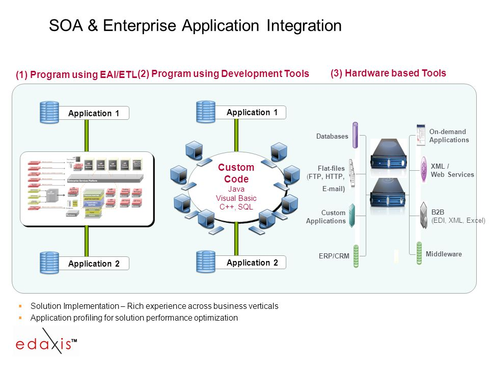 SOA & Enterprise Application Integration