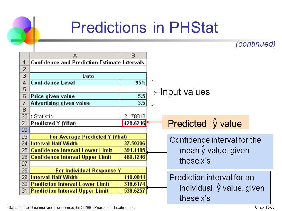 Predictions in PHStat Predicted y value Input values (continued) <