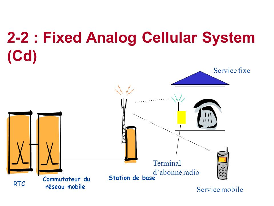2-2 : Fixed Analog Cellular System (Cd)