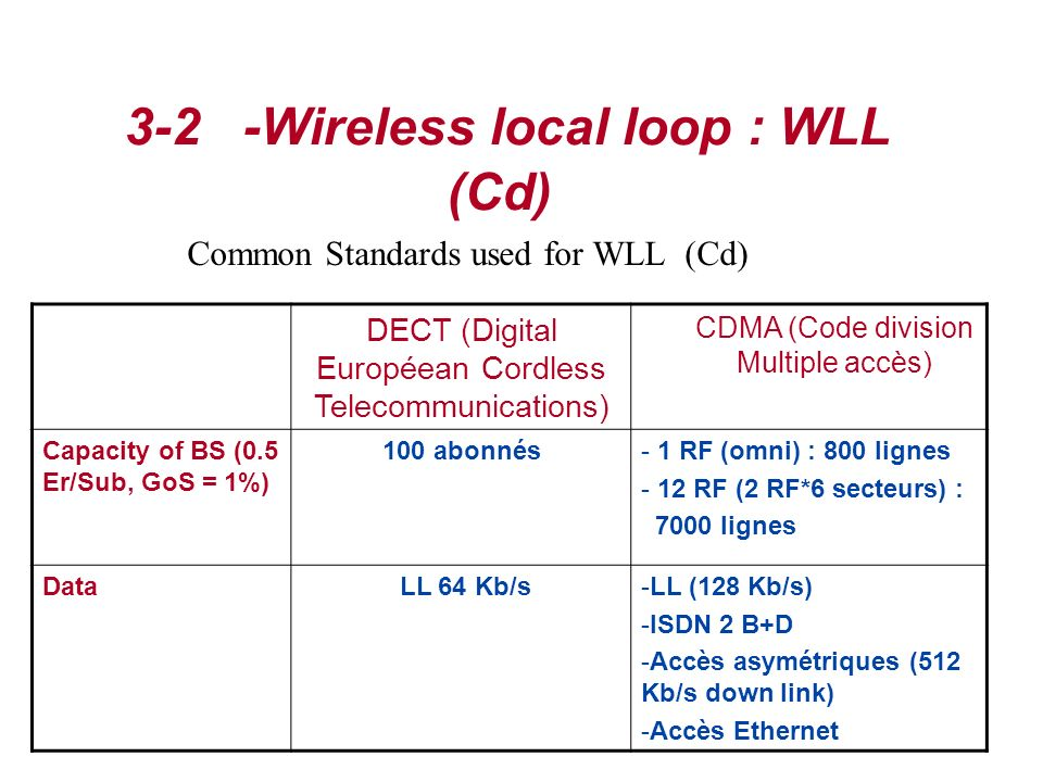 3-2 -Wireless local loop : WLL (Cd)