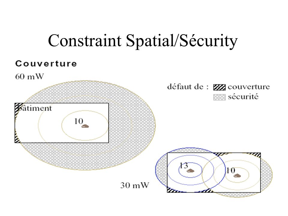 Constraint Spatial/Sécurity