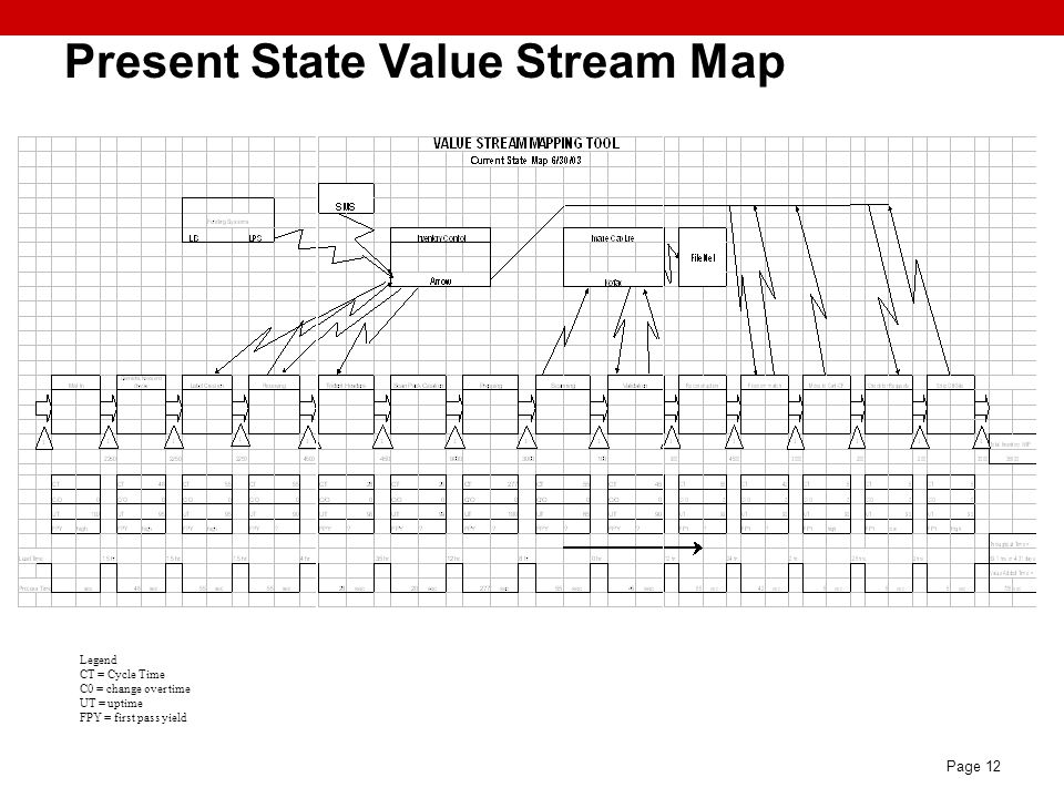 Present State Value Stream Map