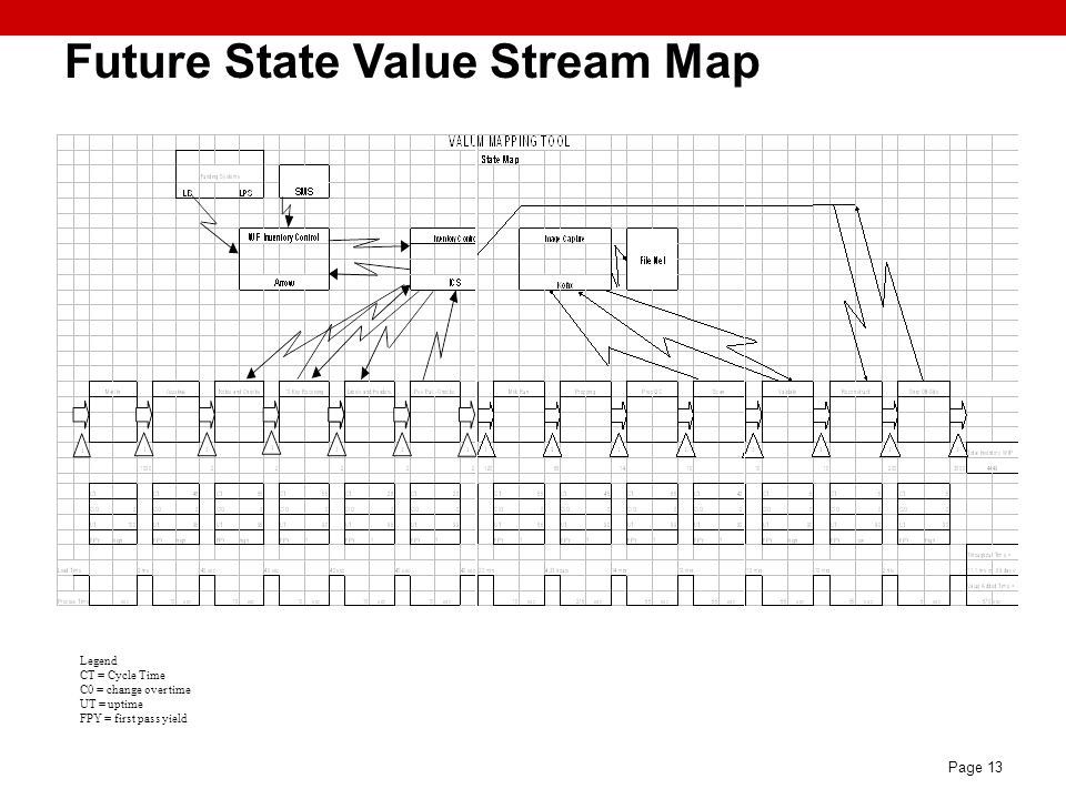 Future State Value Stream Map