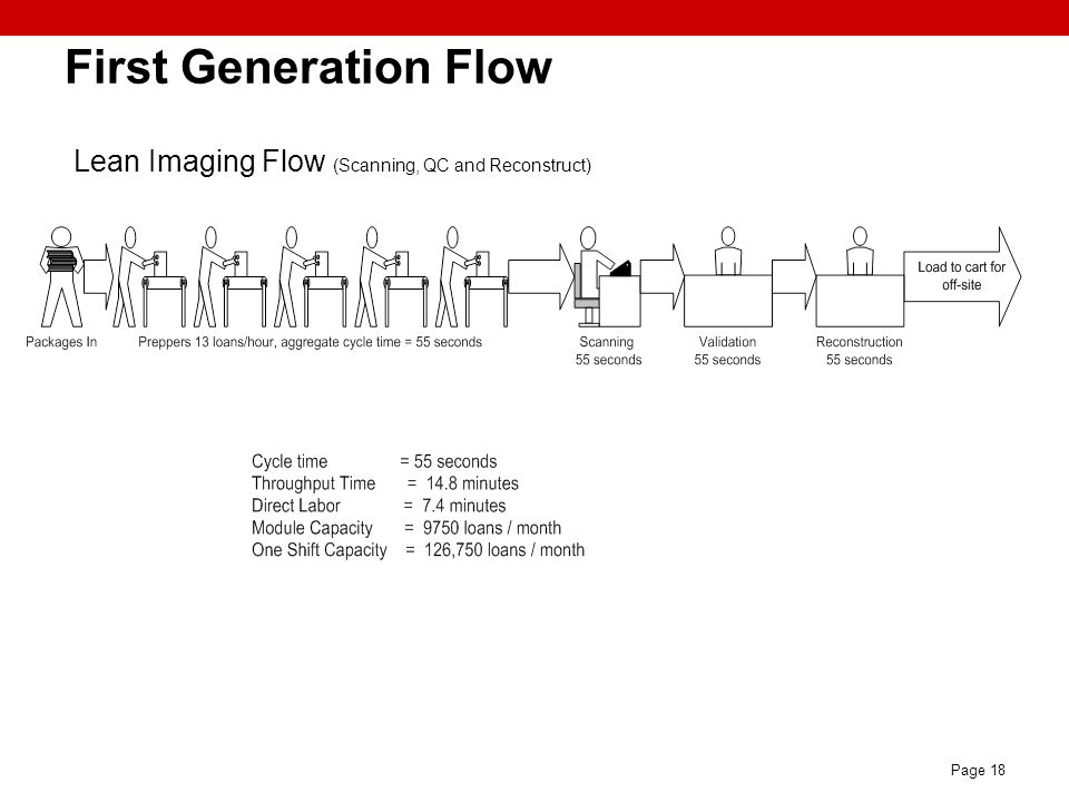 First Generation Flow Lean Imaging Flow (Scanning, QC and Reconstruct)