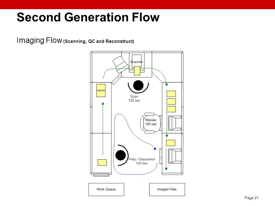 Second Generation Flow