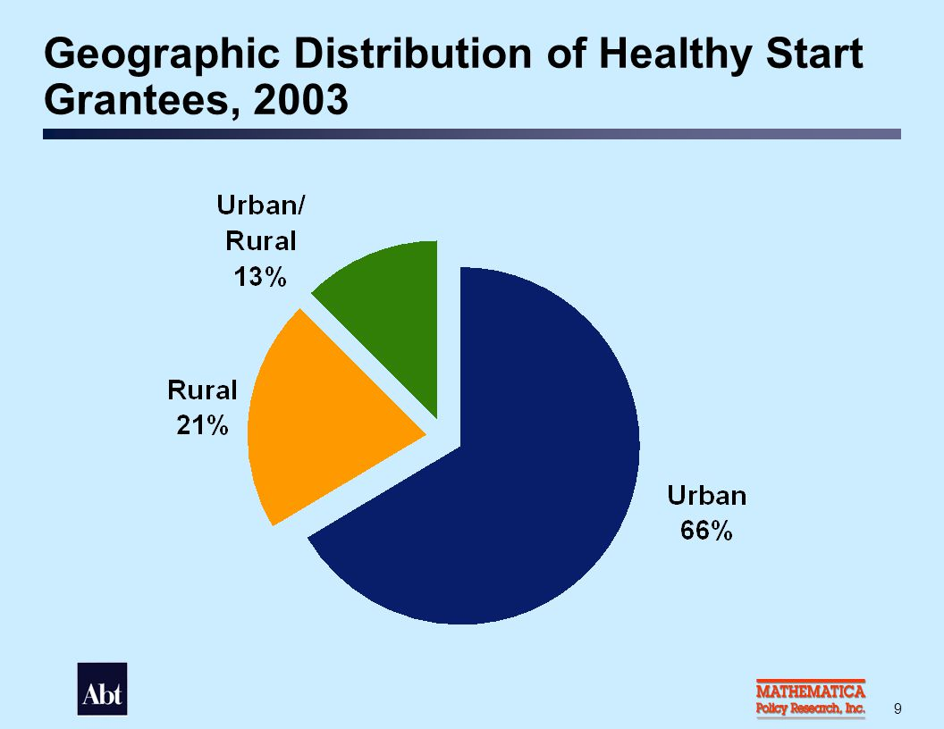 Period of Initial Funding for Healthy Start Grantees