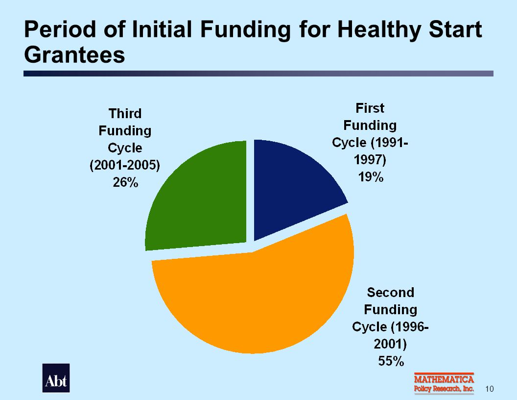 Amount of Funding Awarded (Four Year Period) to Healthy Start Grantees During Third Cycle
