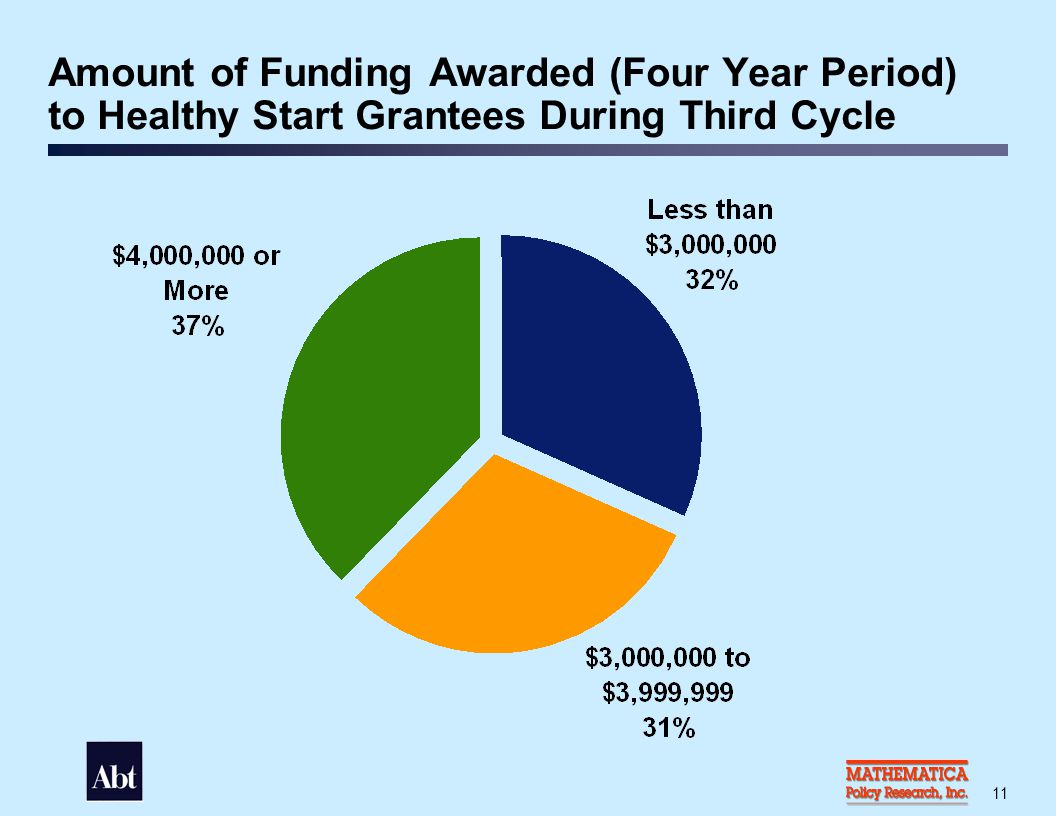 Percent of Grantees that Implemented Healthy Start Service Components, 2003