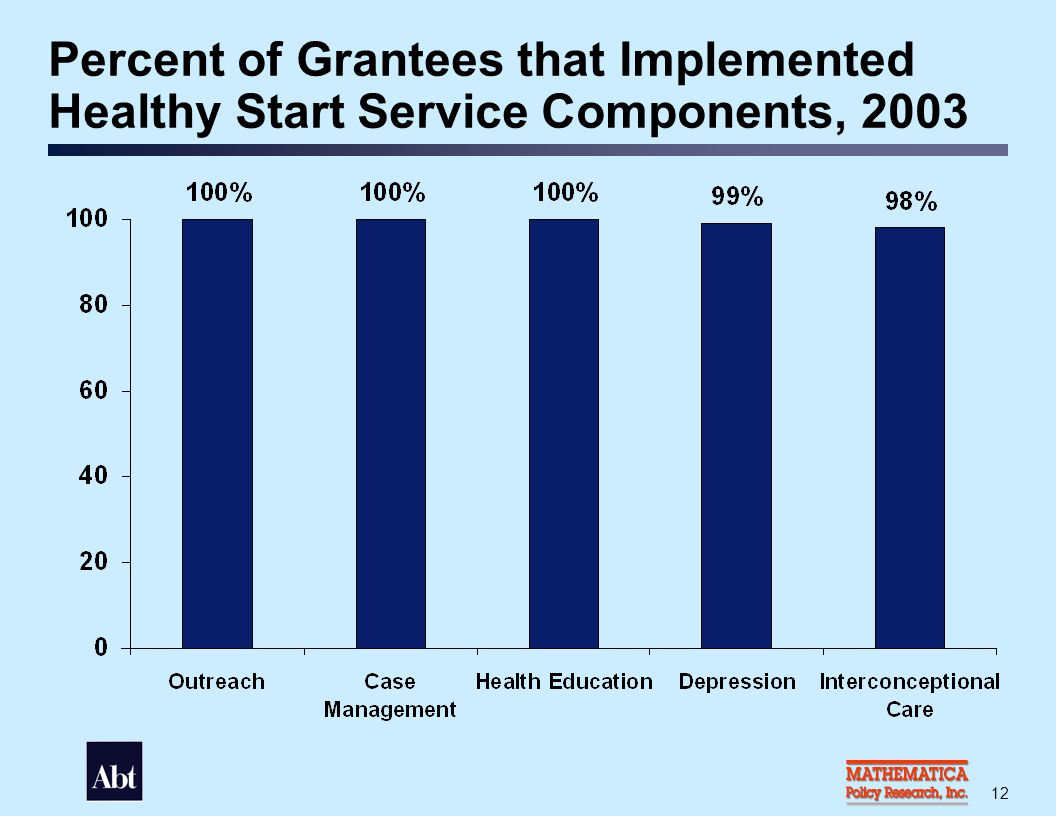 Percent of Grantees that Implemented Healthy Start Systems Components, 2003