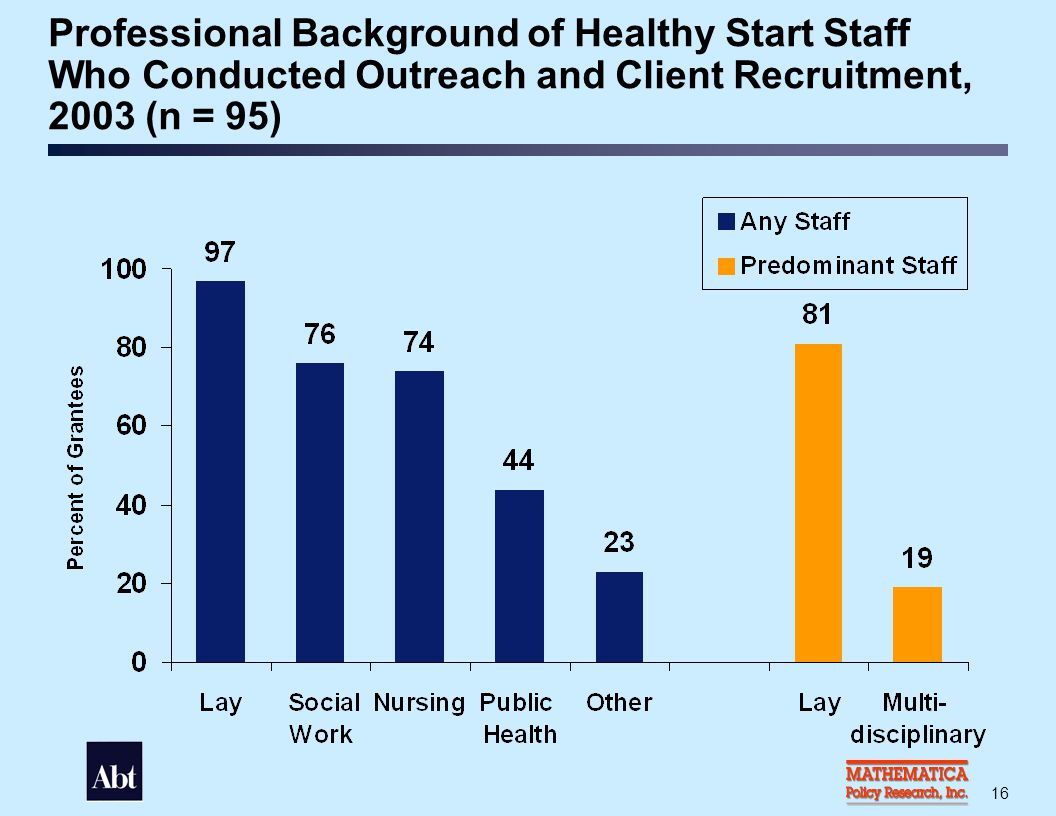 Percent of Participants Who Learned about Healthy Start through Outreach and Recruitment Strategies, 2003 (n = 95)