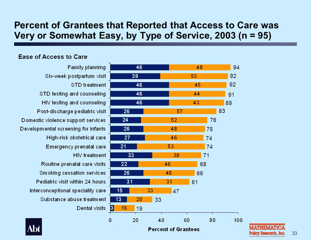 Percent of Grantees that Reported Selected Barriers to Care, 2003 (n = 95)