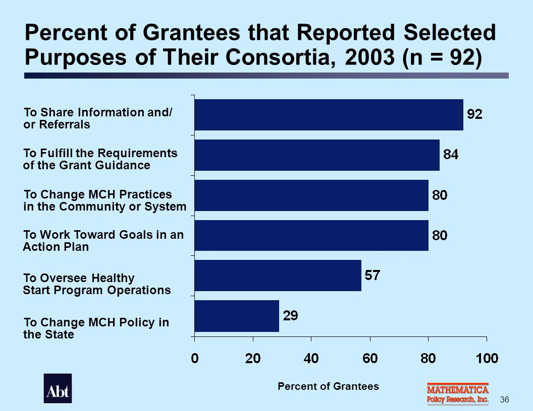 Selected Strategies Used by Grantees to Encourage Consumer Participation on Consortia, 2003 (n = 92)