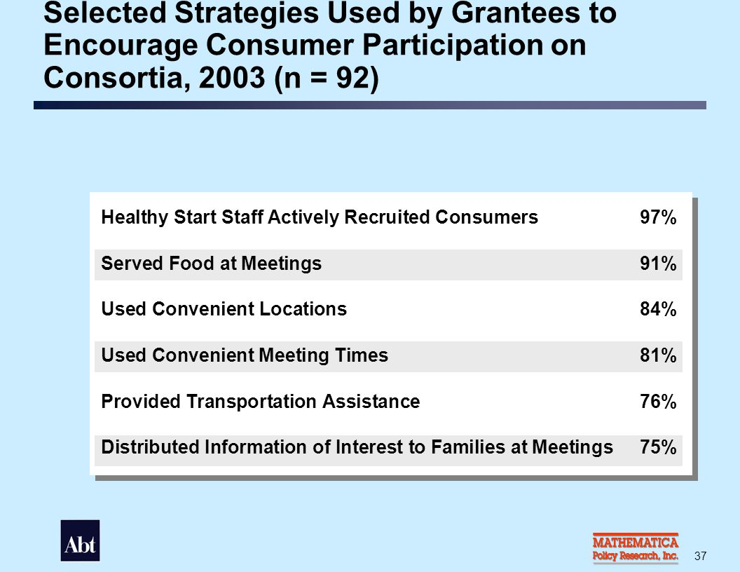 Selected Strategies Used by Grantees to Promote Leadership among Consumers, 2003 (n = 92)