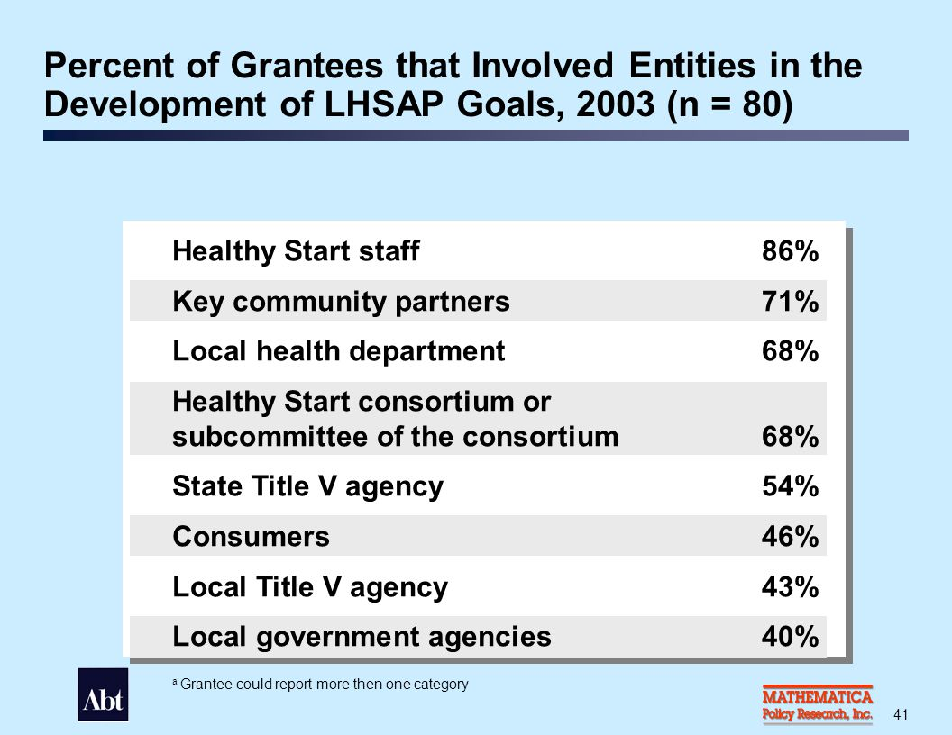 Most Frequently Reported Methods of Identifying Priorities for the Development of LHSAP Goals, 2003 (n = 80)