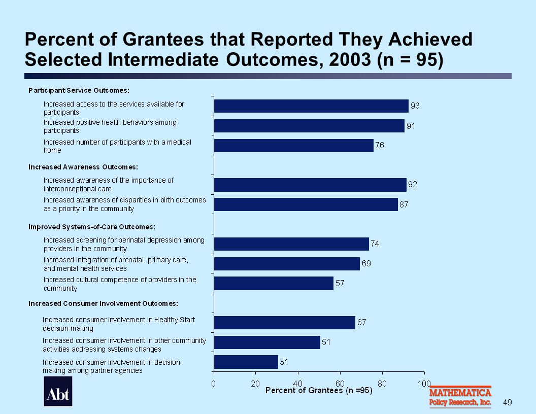 Percent of Grantees that Reported Selected Services and Systems Activities to be a Primary or Major Contribution to Achieving Intermediate Outcomes, 2003