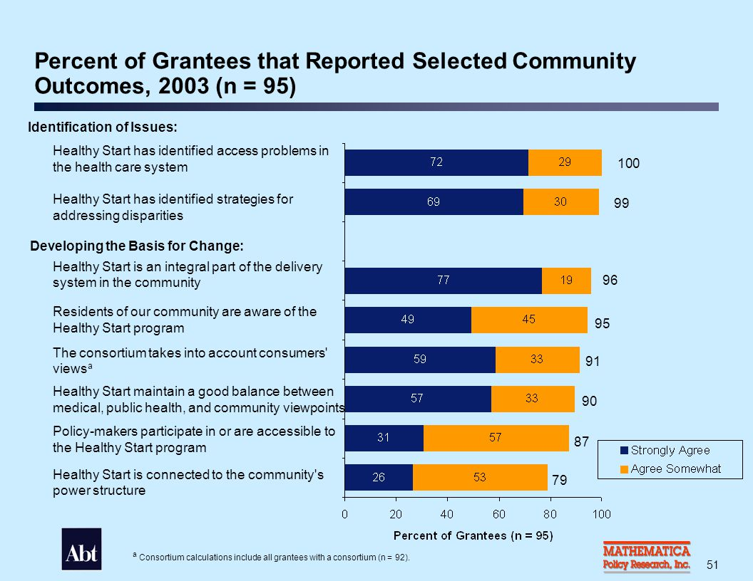 Percent of Grantees that Reported Selected Community Outcomes, 2003 (cont'd)