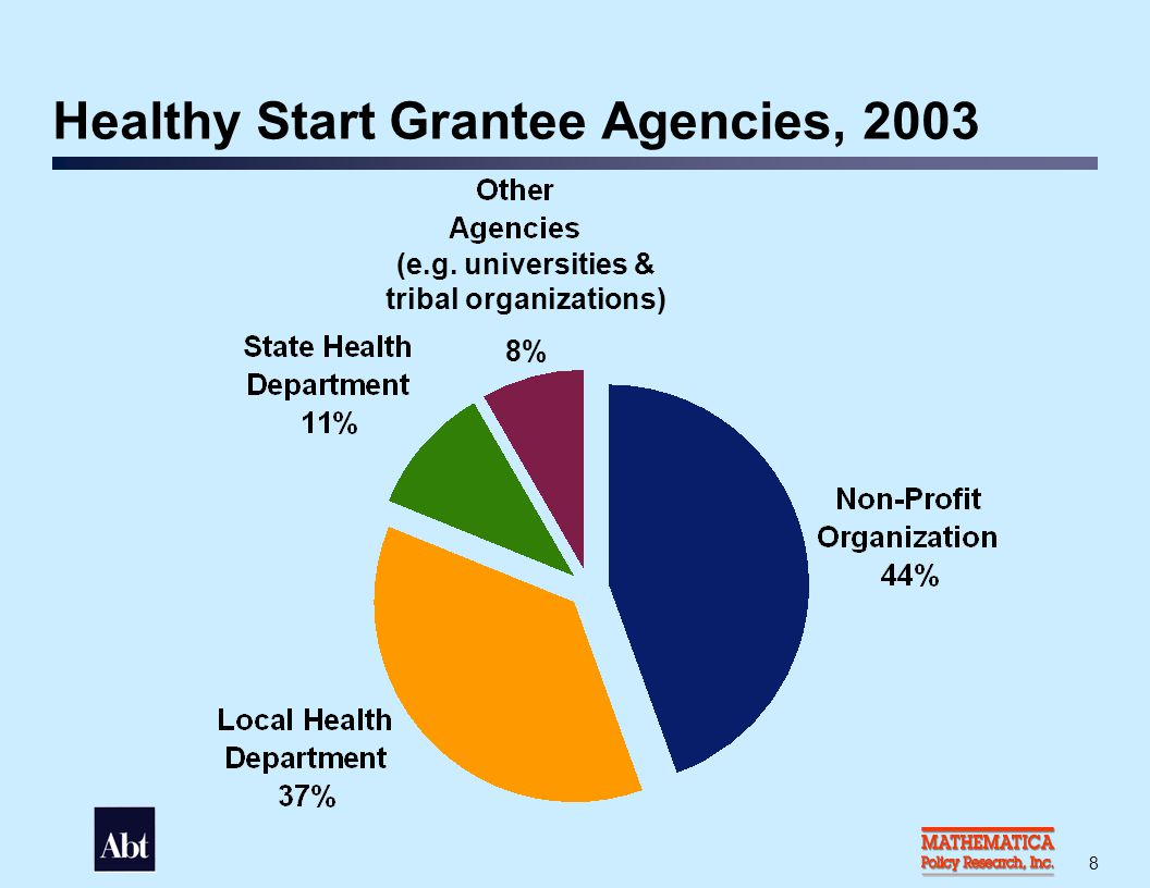Geographic Distribution of Healthy Start Grantees, 2003