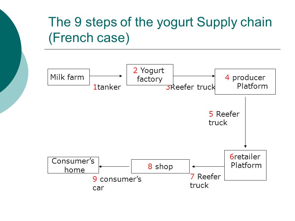 the 9 steps of the yogurt supply chain (french case)