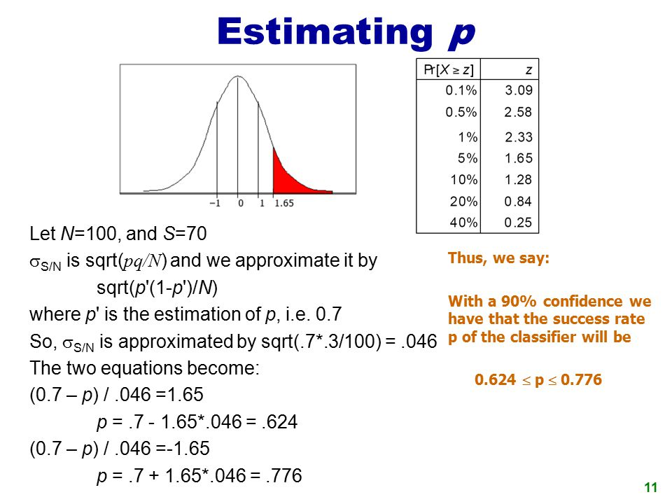 Estimating p Let N=100, and S=70