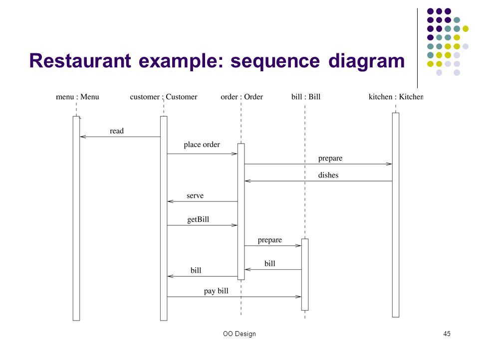 Object oriented design ppt download 45 restaurant example sequence diagram ccuart Images