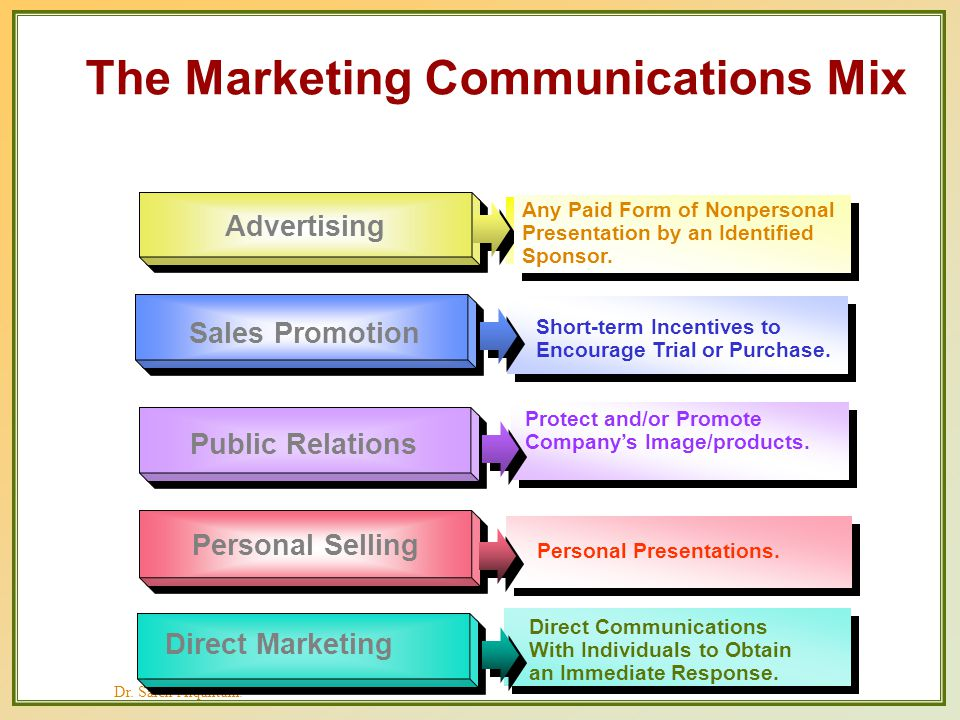 Chapter 19 managing integrated marketing communications by ppt the marketing communications mix fandeluxe Images