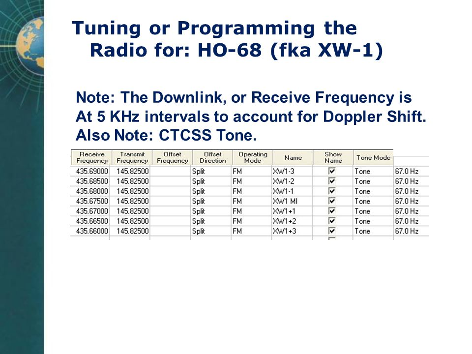 Tuning or Programming the Radio for: HO-68 (fka XW-1)