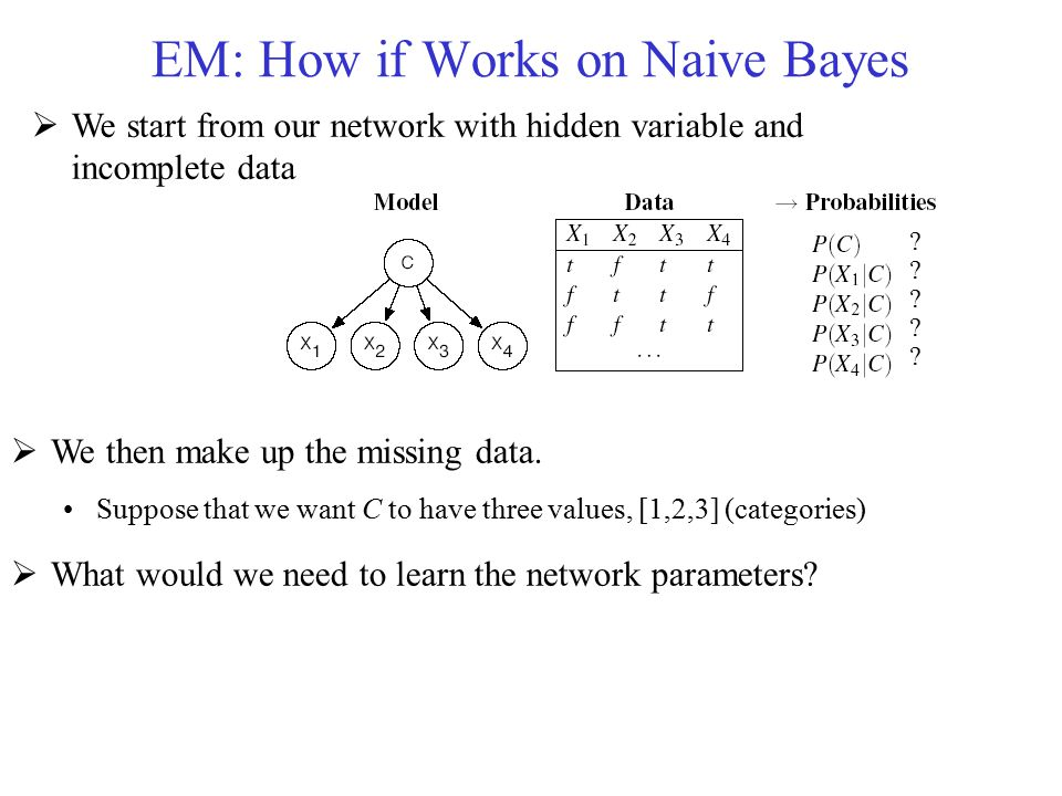 EM: How if Works on Naive Bayes