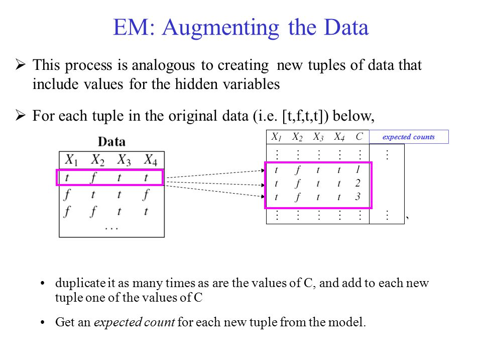 EM: Augmenting the Data