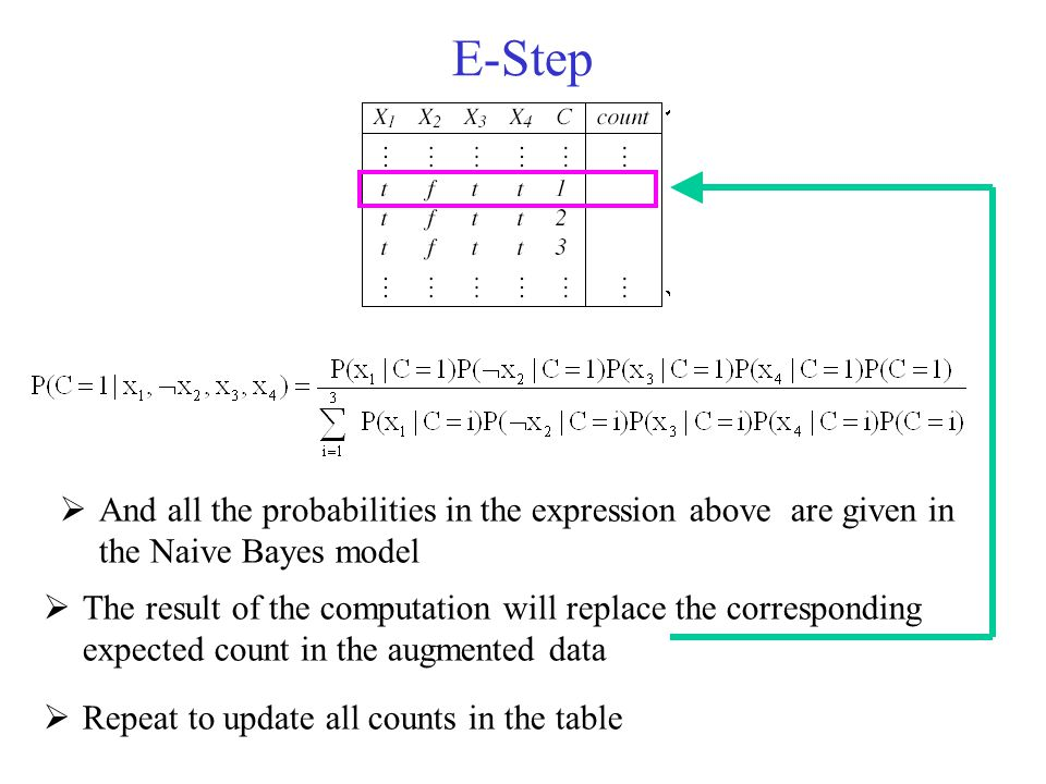 E-Step And all the probabilities in the expression above are given in the Naive Bayes model.