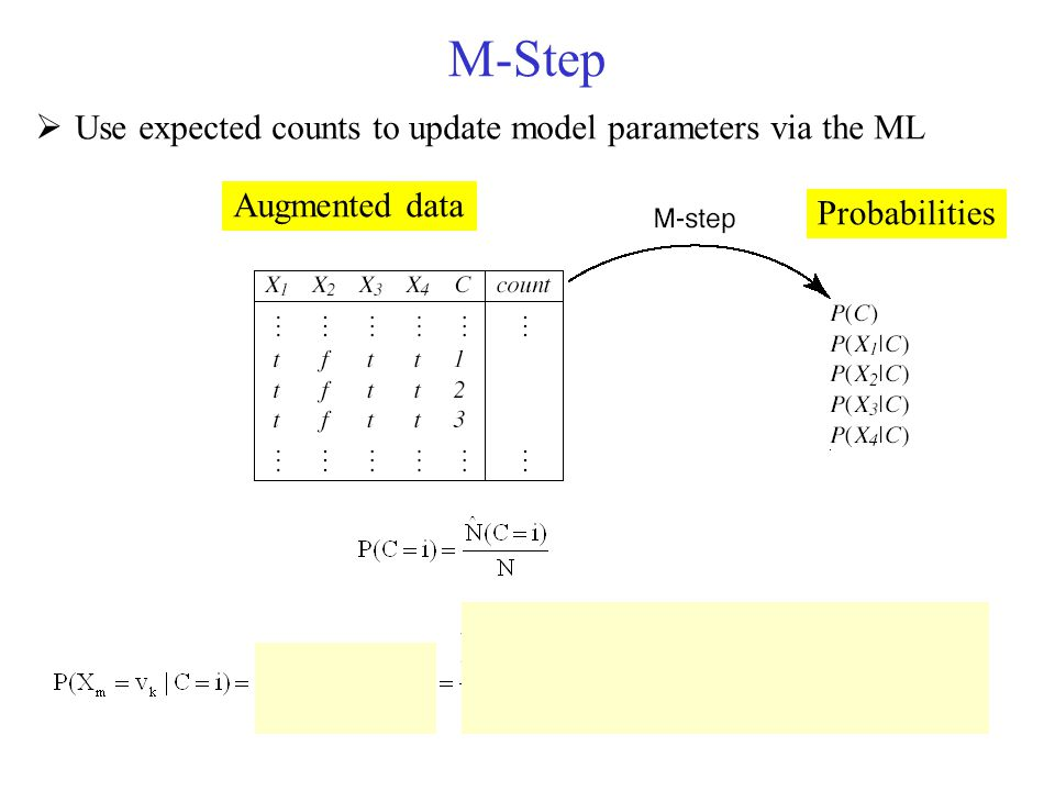 M-Step Use expected counts to update model parameters via the ML