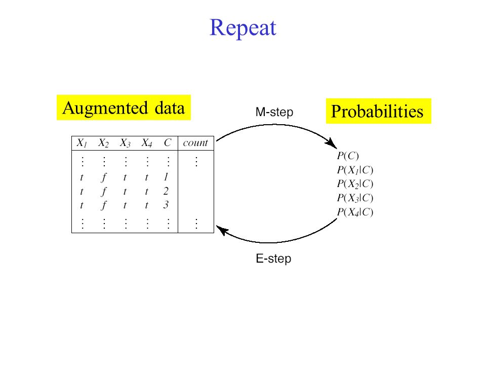 Repeat Augmented data Probabilities