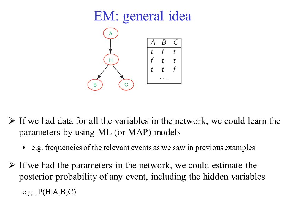 EM: general idea If we had data for all the variables in the network, we could learn the parameters by using ML (or MAP) models.