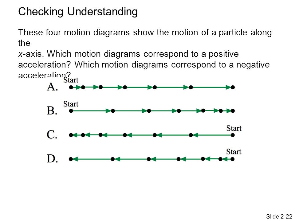 Particle Motion Diagram Physics Electrical Work Wiring Diagram