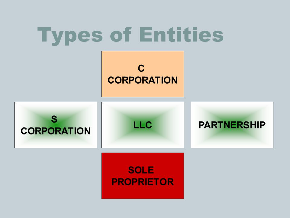 Types of Entities C CORPORATION S CORPORATION LLC PARTNERSHIP SOLE